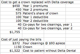 The High Cost Of Aarp Delta Dental Funny About Money